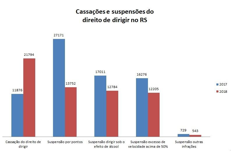 Cassações e suspensões no RS