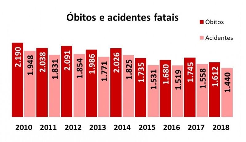 Gráfico mostrando a redução da acidentalidade com morte de 2010 a 2018