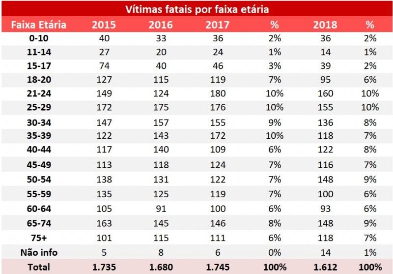 Tabela mostra número de mortes por faixa etária no RS