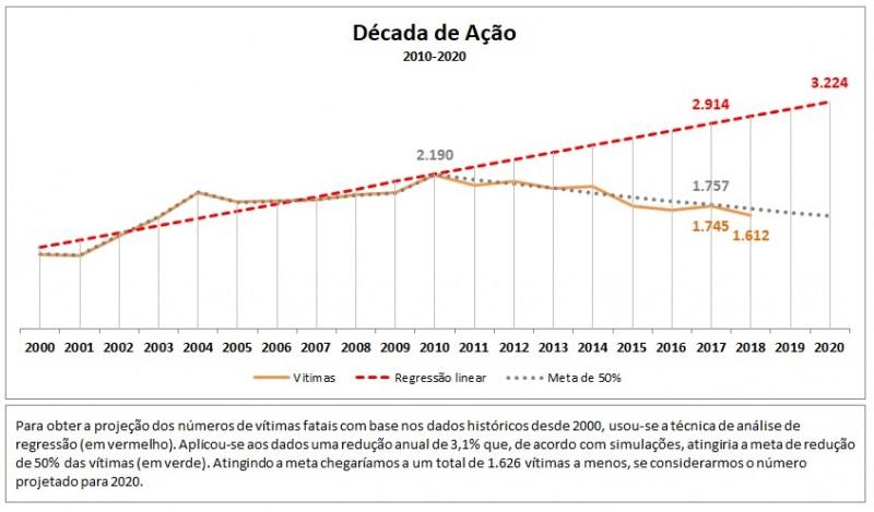 Gráfico mostra a evolução do RS em direção a meta da Década de Ação pela Segurança no Trânsito