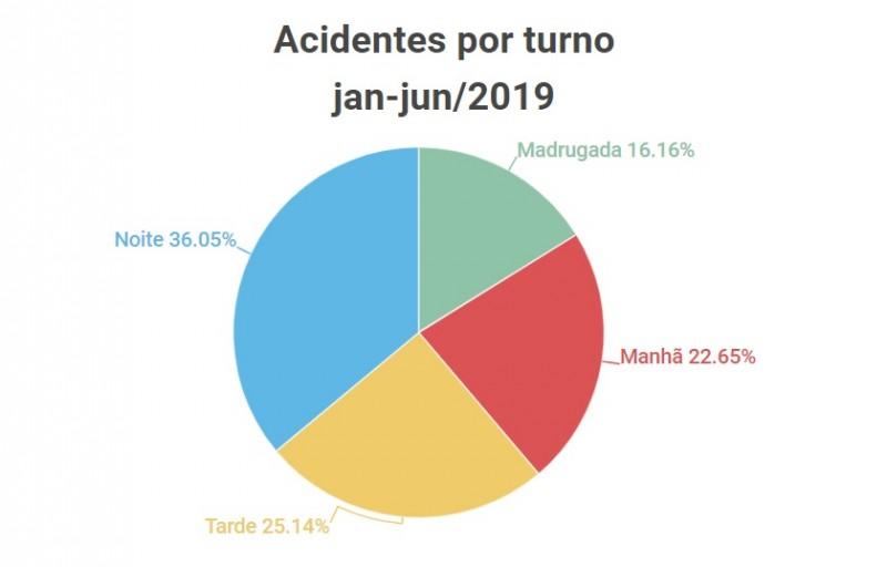Acidentes por turno janjun2019