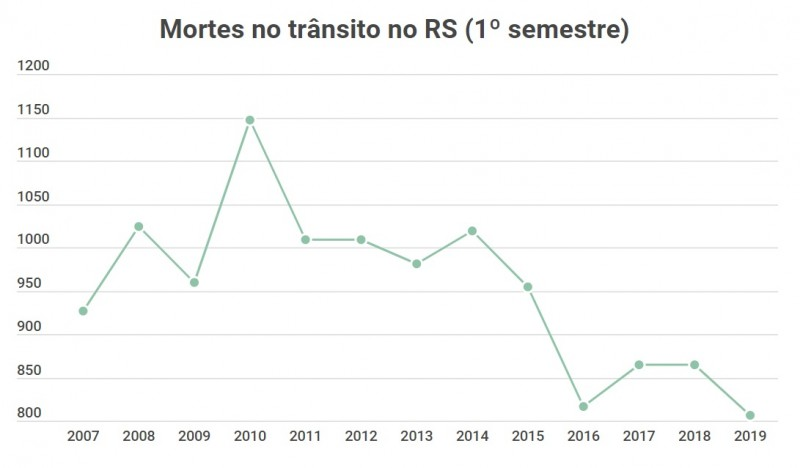 Mortes no RS 1o semestre