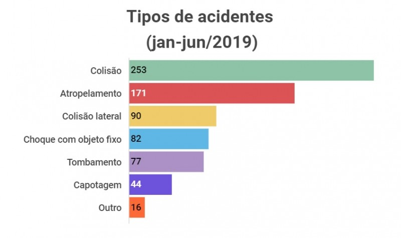 Tipos de acidentes janjun2019