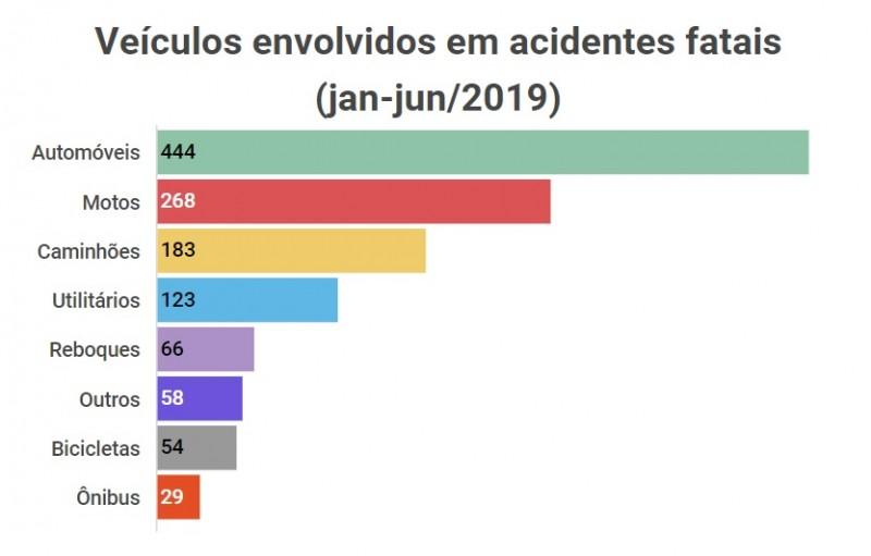 Veiculos envolvidos em acidentes janjun2019