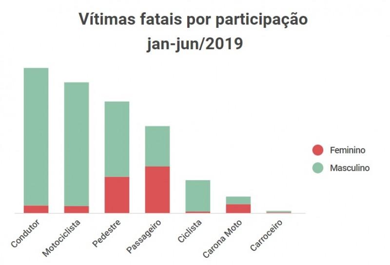 Vítimas fatais por participação janjun2019