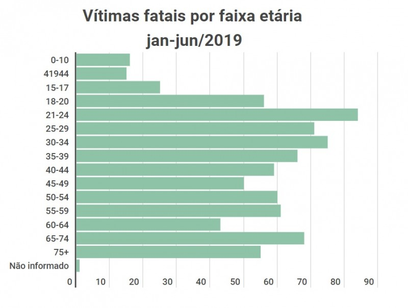 Vitimas fatais pro faixa etária janjun2019