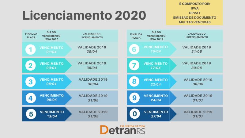 Calendário de Licenciamento de Veículos para 2020