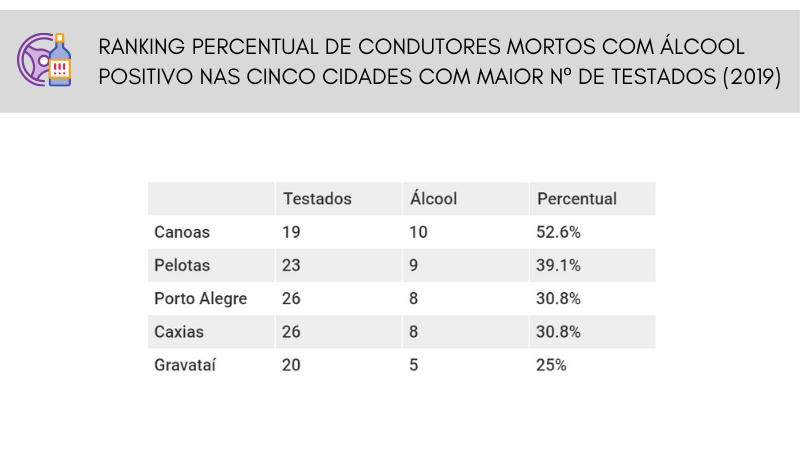 CONDUTORES MORTOS COM ÁLCOOL POSITIVO (2019)
