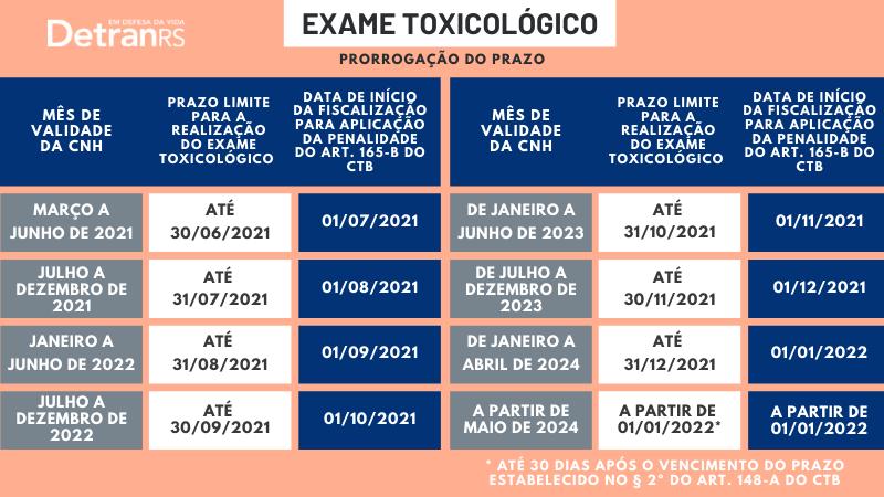 Card com os prazos de PRORROGAÇÃO DO EXAME TOXICOLÓGICO para condutores das categorias de habilitação C, D e E.